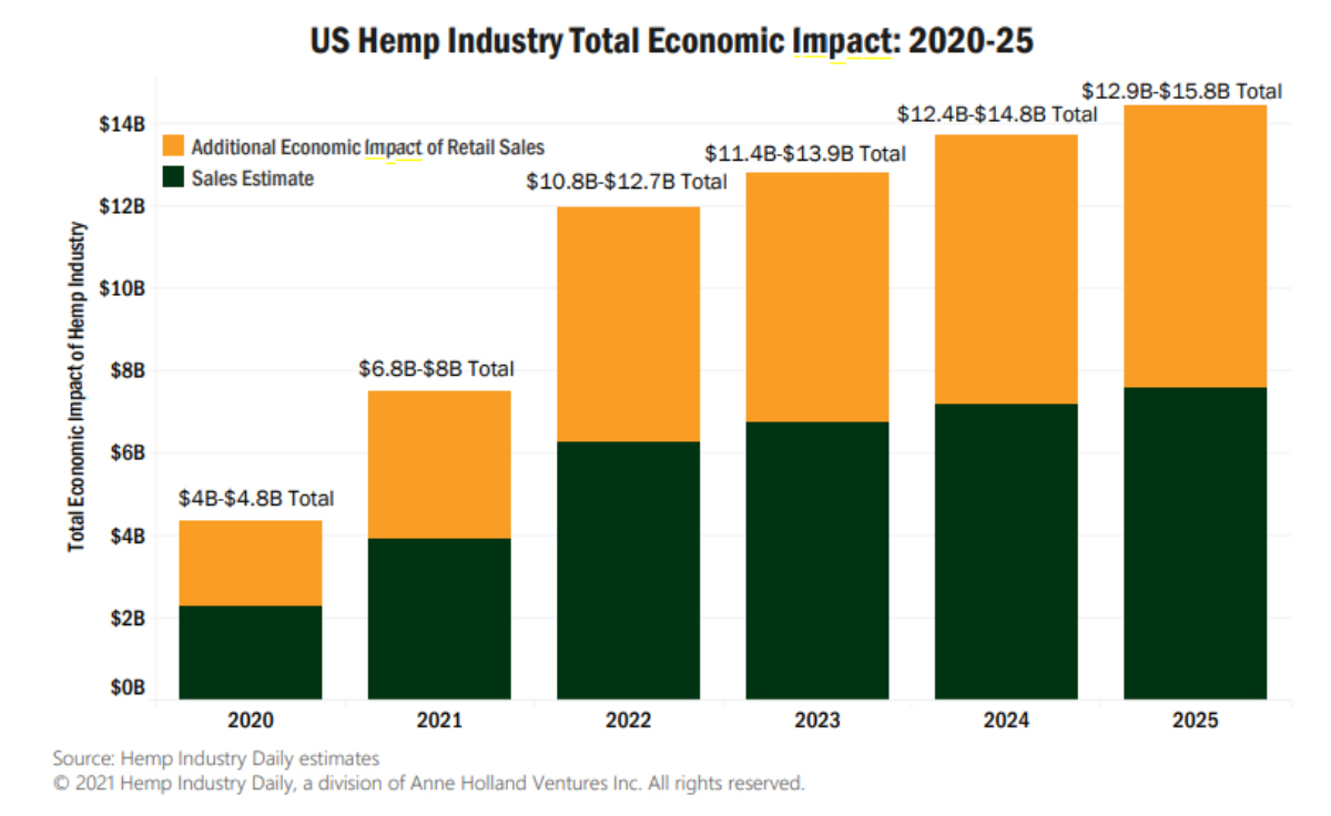 hemp | economic impact, Chart: Hemp's economic impact to US economy could near $16 billion by 2025