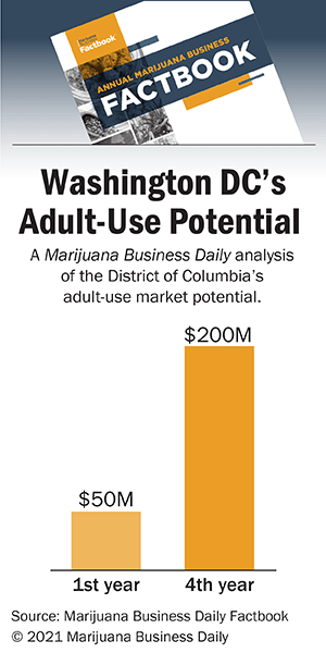 Chart showing the potential of a District of Columbia market with $50 million in the first year.