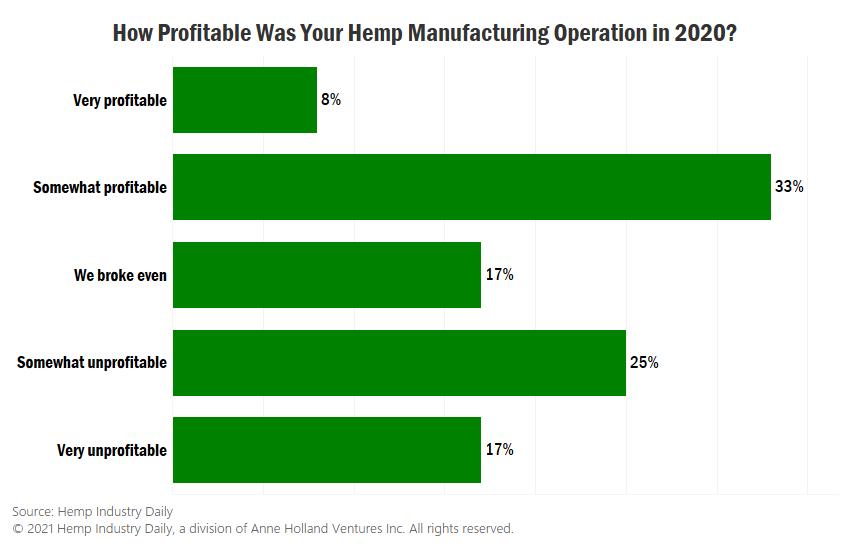 hempmanufacturer profits, Chart: Significant profits still elusive for hemp manufacturers