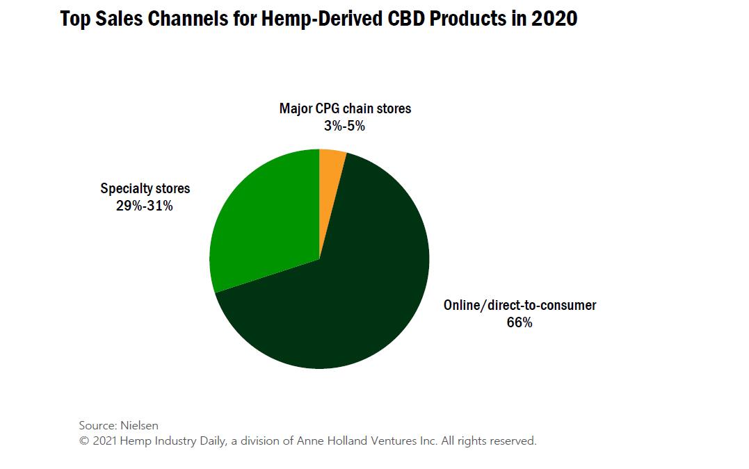 CBD sales channels, Chart: Top CBD sales channels